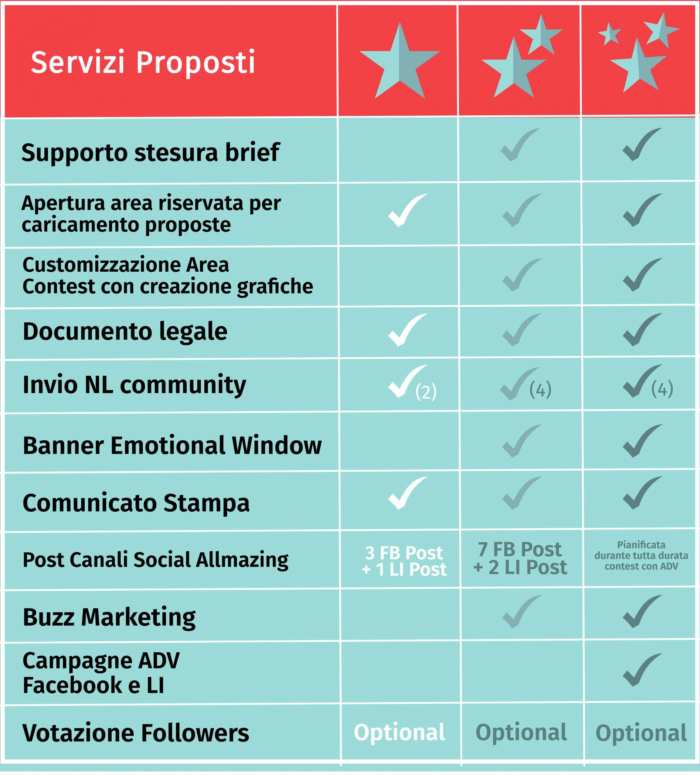 tabella di comparazione italiano